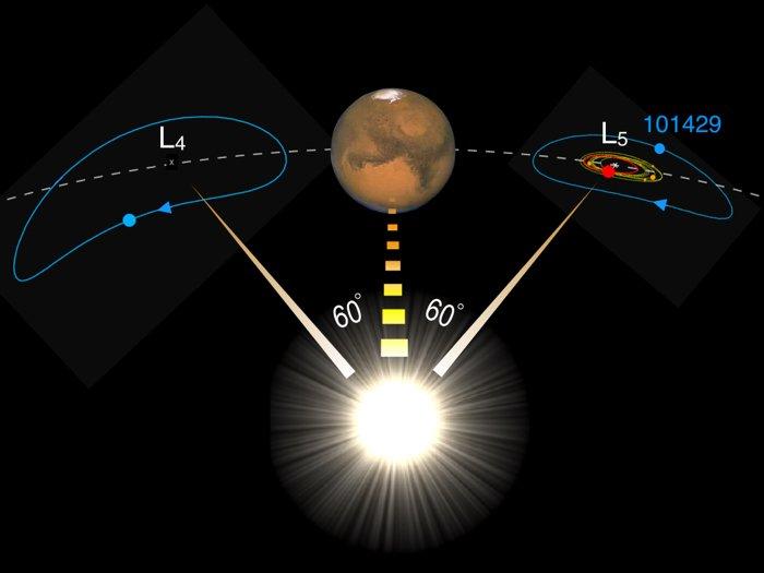 Um asteroide atrás de Marte pode realmente ser o gêmeo roubado de nossa lua